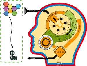 Mecanisme de l apprentissage - formation informatique et ressources humaines - JL Gestion - bruxelles