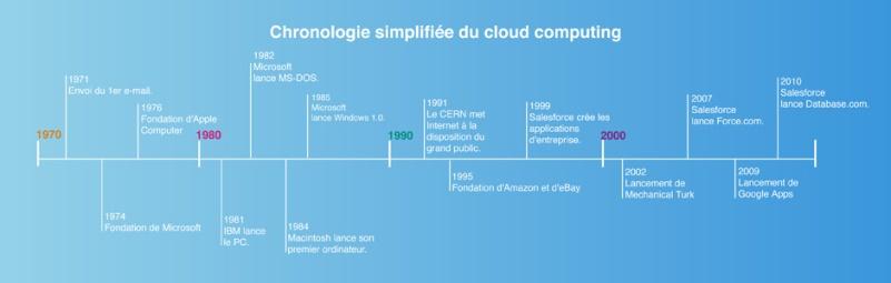 Ligne du temps du Cloud Computing - formation informatique et ressources humaines - JL Gestion - bruxelles