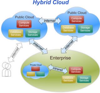 Cloud Computing hybride - formation informatique et ressources humaines - JL Gestion - bruxelles