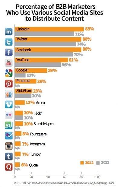 Gestion de contenu sur les réseaux sociaux dans le B2B - formation informatique et ressources humaines - JL Gestion - bruxelles