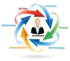 Customer Relationship Management big data - formation informatique et ressources humaines - JL Gestion - bruxelles