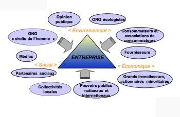 Responsabilite sociale et environnementale rse - formation informatique et ressources humaines - JL Gestion - bruxelles