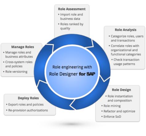 SAP - formation informatique et ressources humaines - JL Gestion - bruxelles