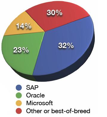 Concurrence pour SAP - formation informatique et ressources humaines - JL Gestion - bruxelles