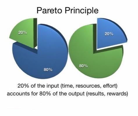 Contenu marketing - Le principe de pareto - formation informatique et ressources humaines - JL Gestion - bruxelles