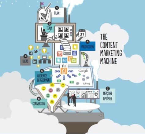 Content Marketing - Reussir sa stratégie - formation informatique et ressources humaines - JL Gestion - bruxelles
