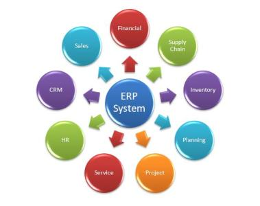 ERP - entreprise resource planning