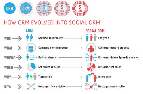 Social Customer Relationship Management - formation informatique et ressources humaines - JL Gestion - bruxelles