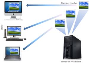 Virtualisation formation informatique bruxelles